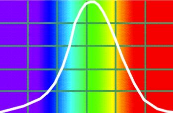 aandacht trekken opvallen sturen rood geel groen oranje gevoeligheid oog